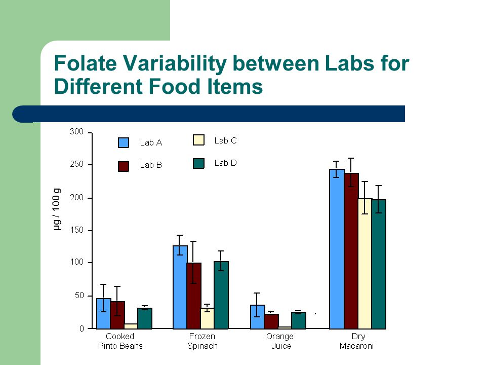 Folate Variability between Labs for Different Food Items μg / 100 g