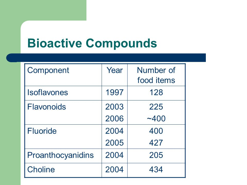 Bioactive Compounds ComponentYearNumber of food items Isoflavones1997128 Flavonoids2003 2006 225 ~400 Fluoride2004 2005 400 427 Proanthocyanidins2004205 Choline2004434