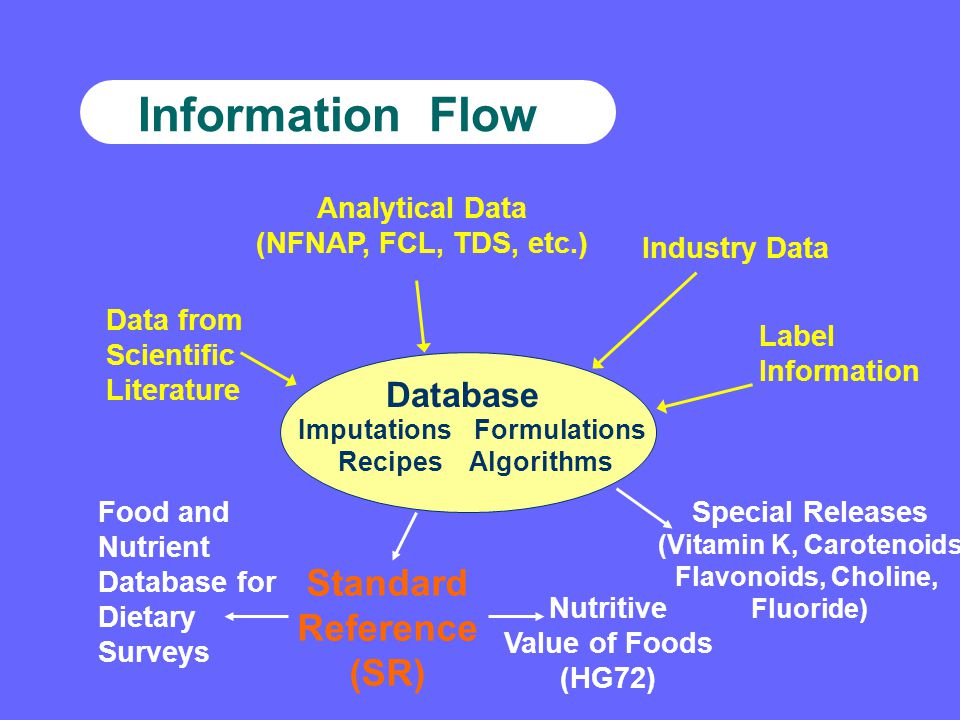 Information Flow Analytical Data (NFNAP, FCL, TDS, etc.) Industry Data Data from Scientific Literature Label Information Database ImputationsFormulations Recipes Algorithms Standard Reference (SR) Nutritive Value of Foods (HG72) Special Releases (Vitamin K, Carotenoids Flavonoids, Choline, Fluoride) Food and Nutrient Database for Dietary Surveys