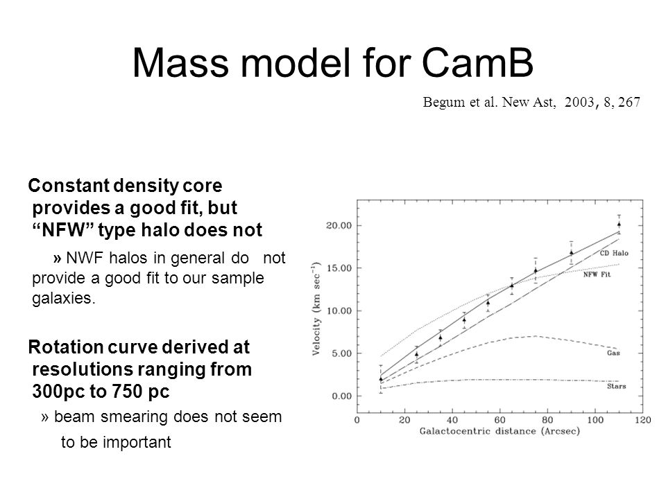 Mass model for CamB Constant density core provides a good fit, but NFW type halo does not » NWF halos in general do not provide a good fit to our samp