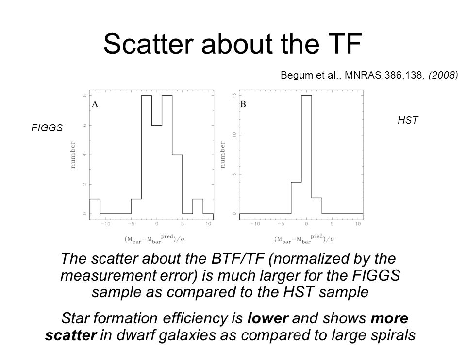 Scatter about the TF FIGGS The scatter about the BTF/TF (normalized by the measurement error) is much larger for the FIGGS sample as compared to the H