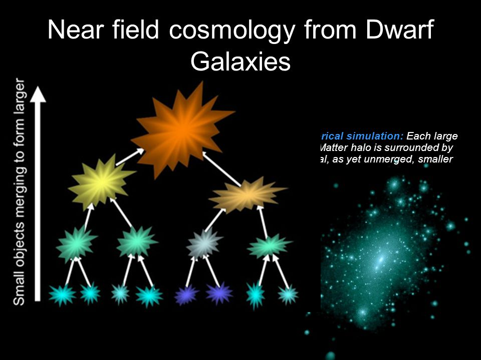 Near field cosmology from Dwarf Galaxies Extremely faint dwarfs are particularly interesting in the context of hierarchical galaxy formation models Th