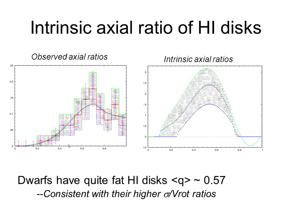 Intrinsic axial ratio of HI disks Dwarfs have quite fat HI disks ~ 0.57 --Consistent with their higher /Vrot ratios Observed axial ratios Intrinsic ax