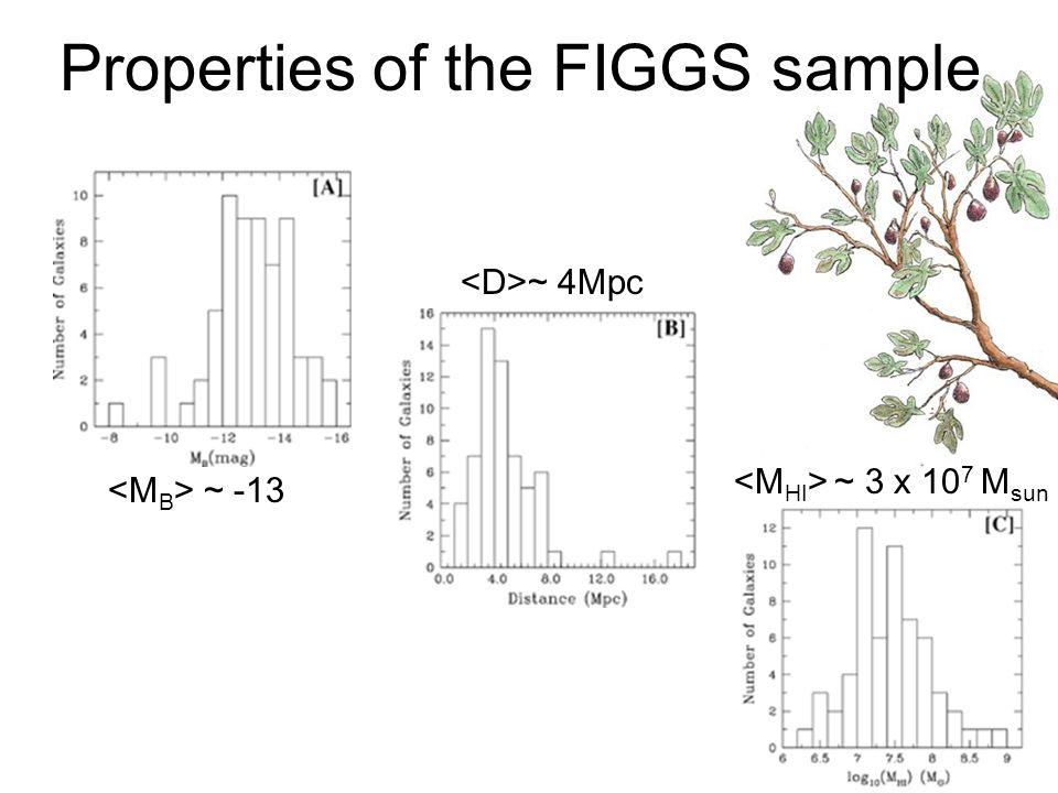 Properties of the FIGGS sample ~ 3 x 10 7 M sun ~ -13 ~ 4Mpc