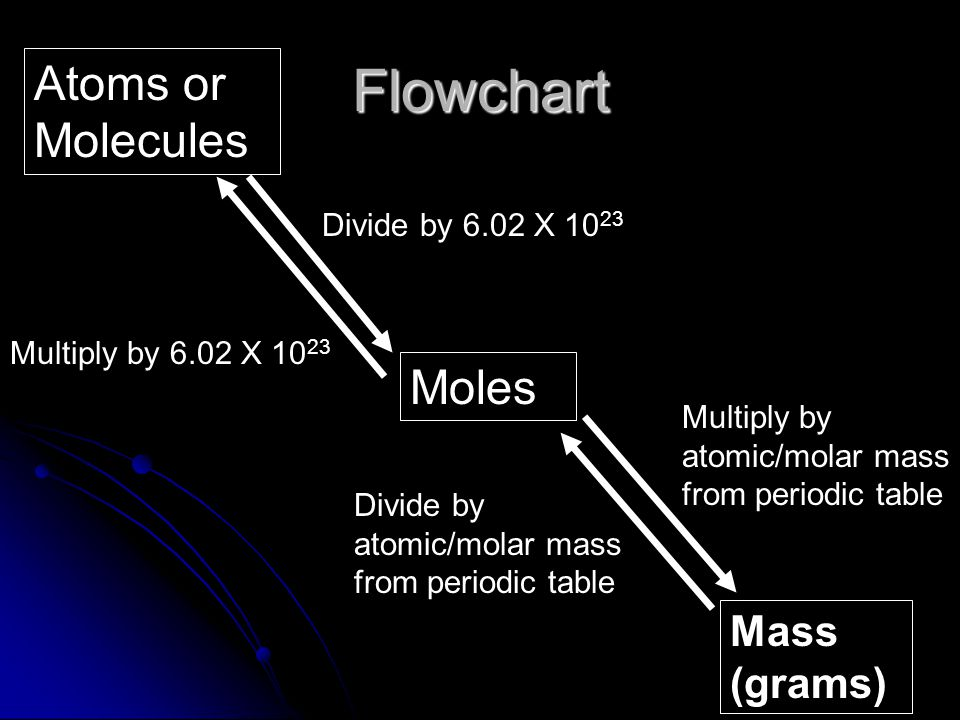 Molar Mass of Compounds The molar mass (MM) of a compound is determined the same way, except now you add up all the atomic masses for the compound The