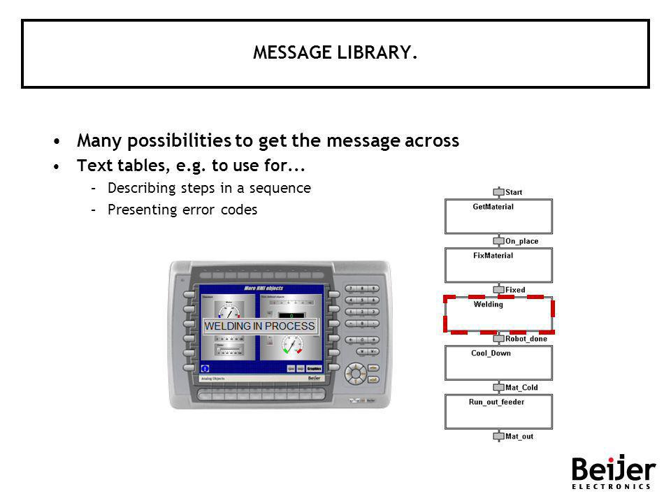 MESSAGE LIBRARY. Many possibilities to get the message across Text tables, e.g. to use for... –Describing steps in a sequence –Presenting error codes