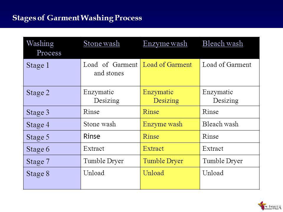 7 Stages of Garment Washing Process Washing Process Stone washEnzyme washBleach wash Stage 1 Load of Garment and stones Load of Garment Stage 2 Enzyma