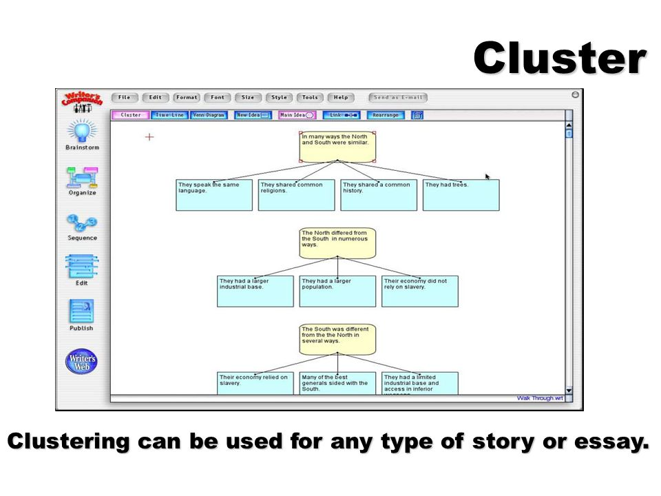 Cluster Clustering can be used for any type of story or essay.