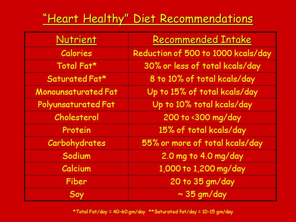 Heart Healthy Diet Recommendations Nutrient Recommended Intake CaloriesReduction of 500 to 1000 kcals/day Total Fat*30% or less of total kcals/day Sat