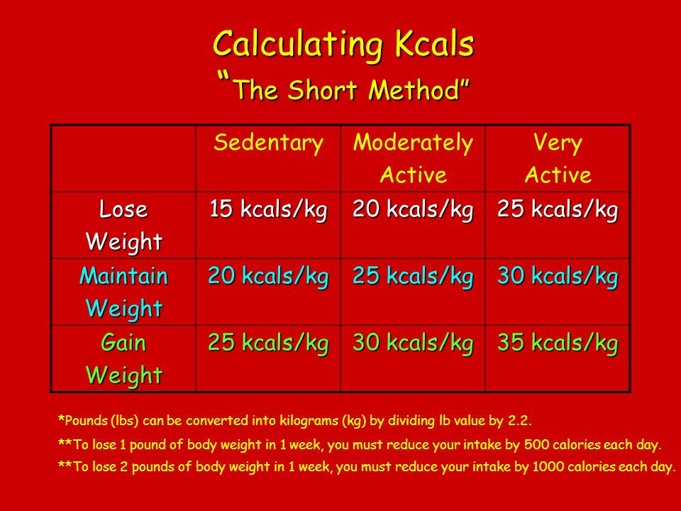 Calculating Kcals The Short Method SedentaryModerately Active Very Active LoseWeight 15 kcals/kg 20 kcals/kg 25 kcals/kg MaintainWeight 20 kcals/kg 25