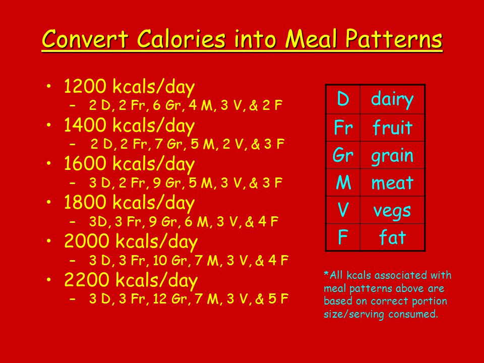 Convert Calories into Meal Patterns 1200 kcals/day – 2 D, 2 Fr, 6 Gr, 4 M, 3 V, & 2 F 1400 kcals/day – 2 D, 2 Fr, 7 Gr, 5 M, 2 V, & 3 F 1600 kcals/day