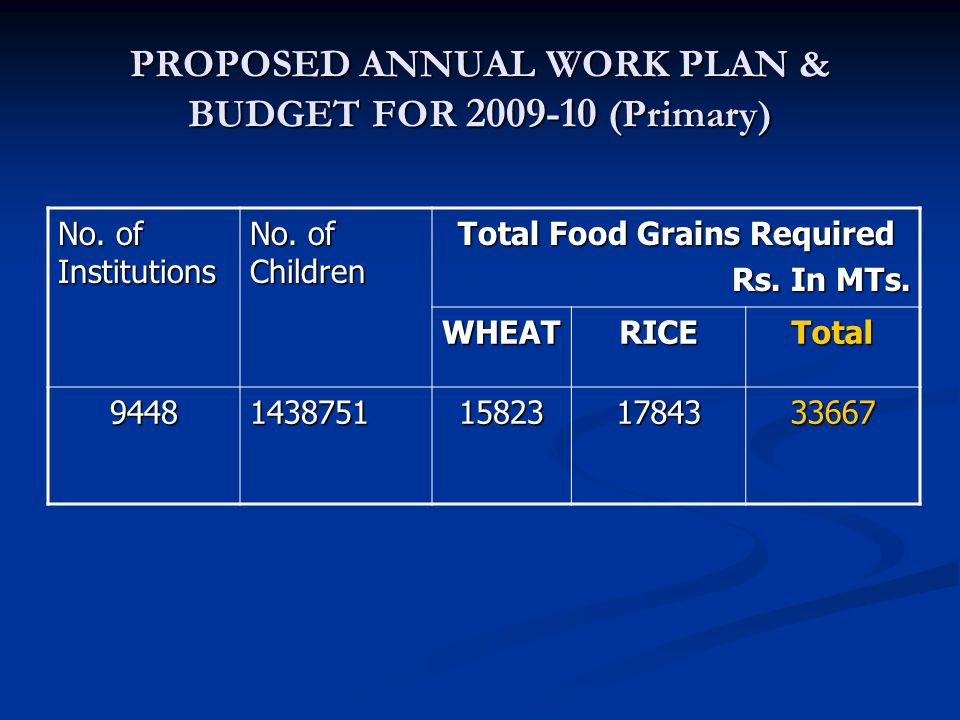 PROPOSED ANNUAL WORK PLAN & BUDGET FOR 2009-10 (Primary) No.