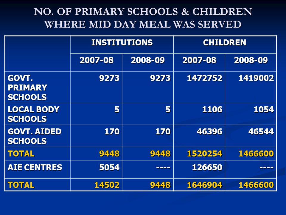 NO. OF PRIMARY SCHOOLS & CHILDREN WHERE MID DAY MEAL WAS SERVED INSTITUTIONSCHILDREN 2007-082008-092007-082008-09 GOVT. PRIMARY SCHOOLS 92739273147275