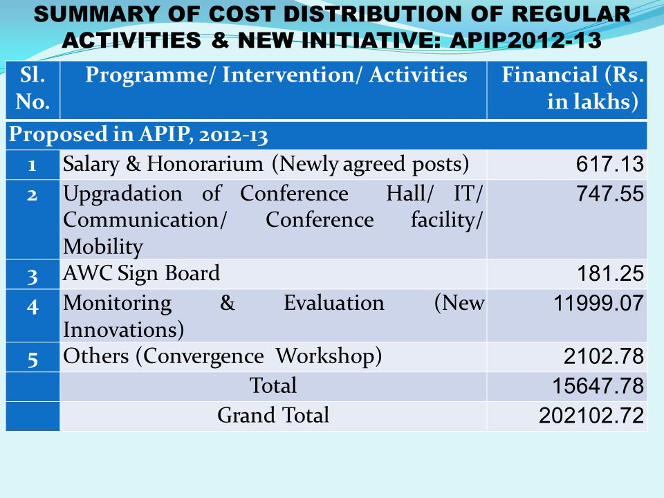 SUMMARY OF COST DISTRIBUTION OF REGULAR ACTIVITIES & NEW INITIATIVE: APIP2012-13 Sl. No. Programme/ Intervention/ ActivitiesFinancial (Rs. in lakhs) P