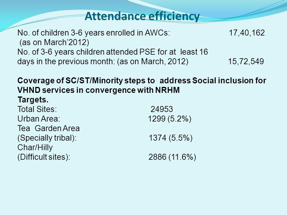 SUMMARY OF COST DISTRIBUTION OF REGULAR ACTIVITIES & NEW INITIATIVE: APIP2012-13 Sl.