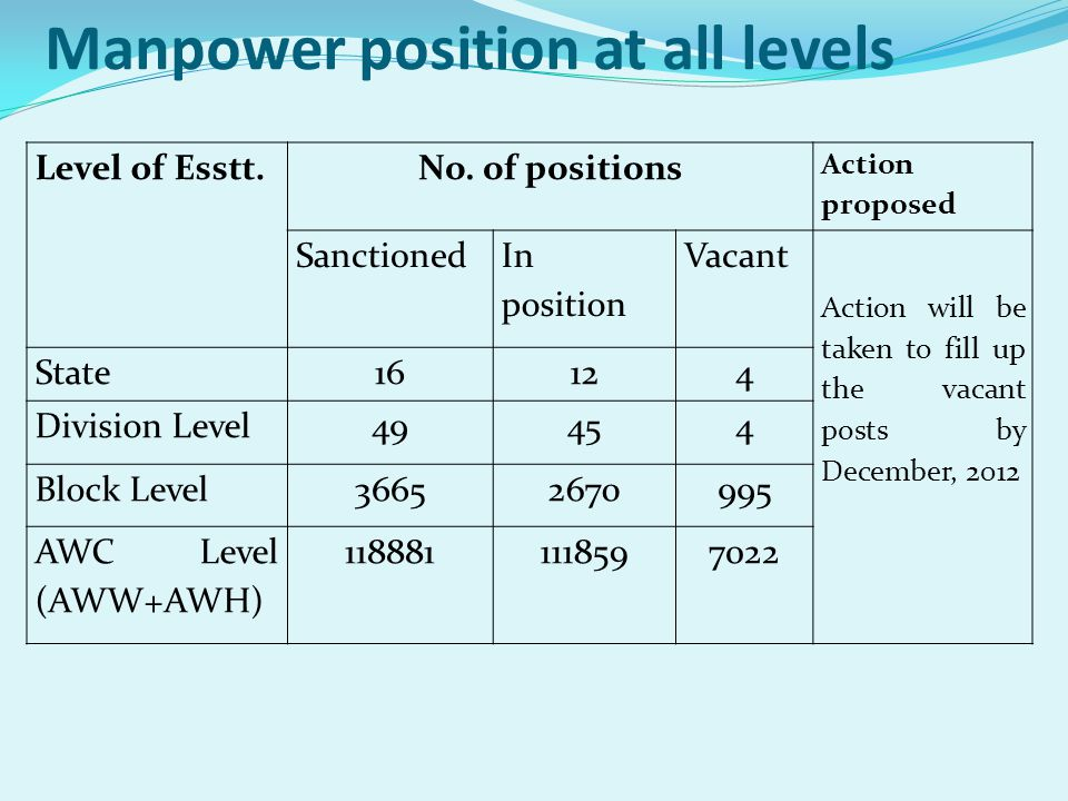 Manpower position at all levels Level of Esstt.No. of positions Action proposed Sanctioned In position Vacant Action will be taken to fill up the vaca