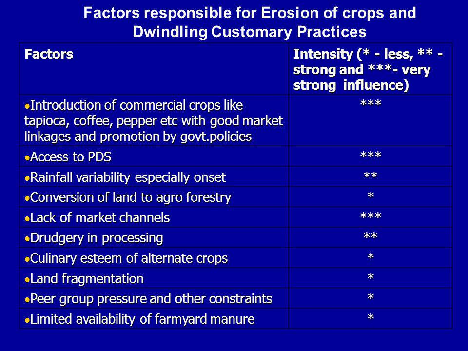Factors Intensity (* - less, ** - strong and ***- very strong influence) Introduction of commercial crops like tapioca, coffee, pepper etc with good market linkages and promotion by govt.policies Introduction of commercial crops like tapioca, coffee, pepper etc with good market linkages and promotion by govt.policies*** Access to PDS Access to PDS*** Rainfall variability especially onset Rainfall variability especially onset** Conversion of land to agro forestry Conversion of land to agro forestry* Lack of market channels Lack of market channels*** Drudgery in processing Drudgery in processing** Culinary esteem of alternate crops Culinary esteem of alternate crops* Land fragmentation Land fragmentation* Peer group pressure and other constraints Peer group pressure and other constraints* Limited availability of farmyard manure Limited availability of farmyard manure* Factors responsible for Erosion of crops and Dwindling Customary Practices