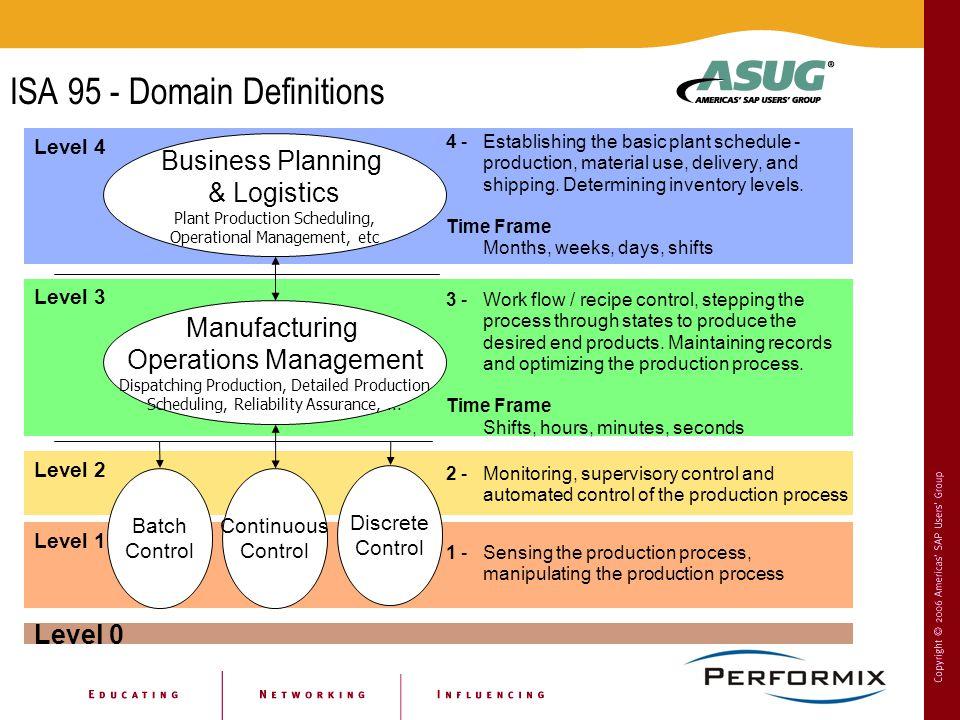 ISA 95 - Domain Definitions Level 4 Level 1 Level 2 Level 3 Business Planning & Logistics Plant Production Scheduling, Operational Management, etc Manufacturing Operations Management Dispatching Production, Detailed Production Scheduling, Reliability Assurance,...
