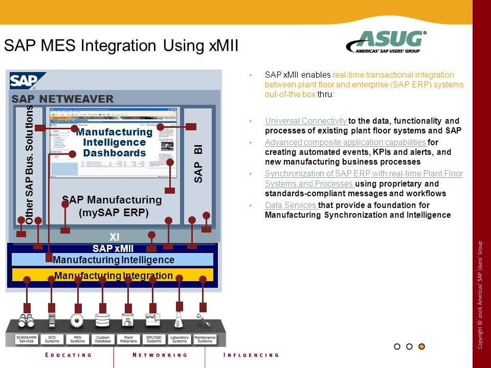 SAP xMII enables real-time transactional integration between plant floor and enterprise (SAP ERP) systems out-of-the box thru: Universal Connectivity to the data, functionality and processes of existing plant floor systems and SAP Universal Connectivity Advanced composite application capabilities for creating automated events, KPIs and alerts, and new manufacturing business processes Advanced composite application capabilities Synchronization of SAP ERP with real-time Plant Floor Systems and Processes using proprietary and standards-compliant messages and workflows Synchronization of SAP ERP with real-time Plant Floor Systems and Processes Data Services that provide a foundation for Manufacturing Synchronization and Intelligence Data Services Enterprise Plant Floor SAP NETWEAVER Other SAP Bus.