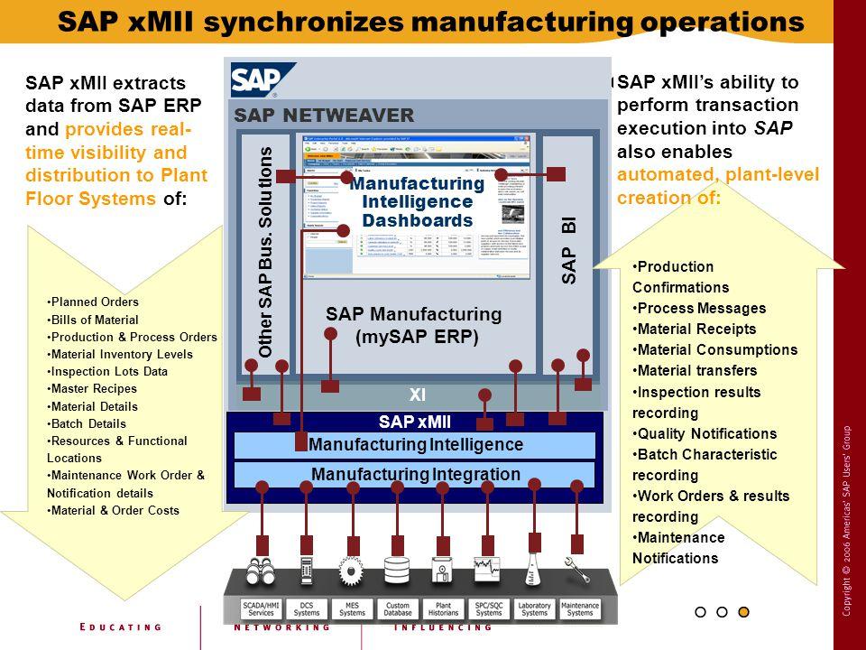 Enterprise SAP NETWEAVER Other SAP Bus.