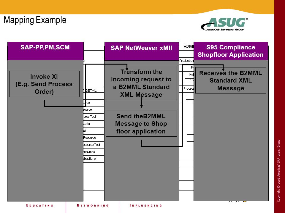 Receives the B2MML Standard XML Message S95 Compliance Shopfloor Application Transform the Incoming request to a B2MML Standard XML Message Send theB2MML Message to Shop floor application SAP NetWeaver xMII Invoke XI (E.g.