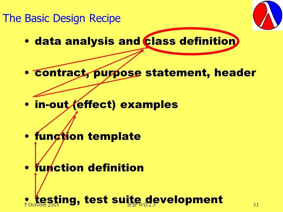 5 October 2001IFIP WG 2.331 The Basic Design Recipe data analysis and class definition contract, purpose statement, header in-out (effect) examples function template function definition testing, test suite development
