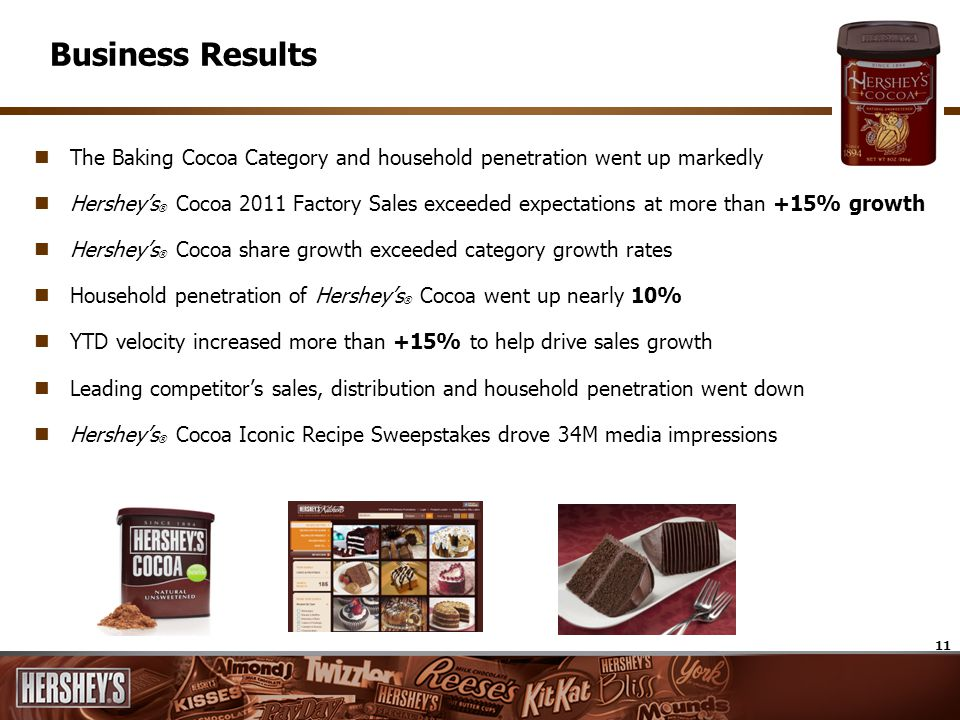 11 Business Results The Baking Cocoa Category and household penetration went up markedly Hersheys ® Cocoa 2011 Factory Sales exceeded expectations at
