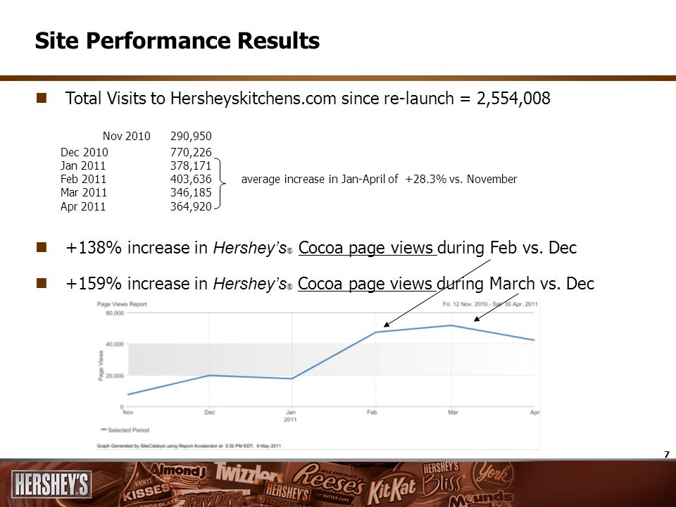 7 Site Performance Results Total Visits to Hersheyskitchens.com since re-launch = 2,554,008 Nov 2010 290,950 Dec 2010 770,226 Jan 2011 378,171 Feb 201