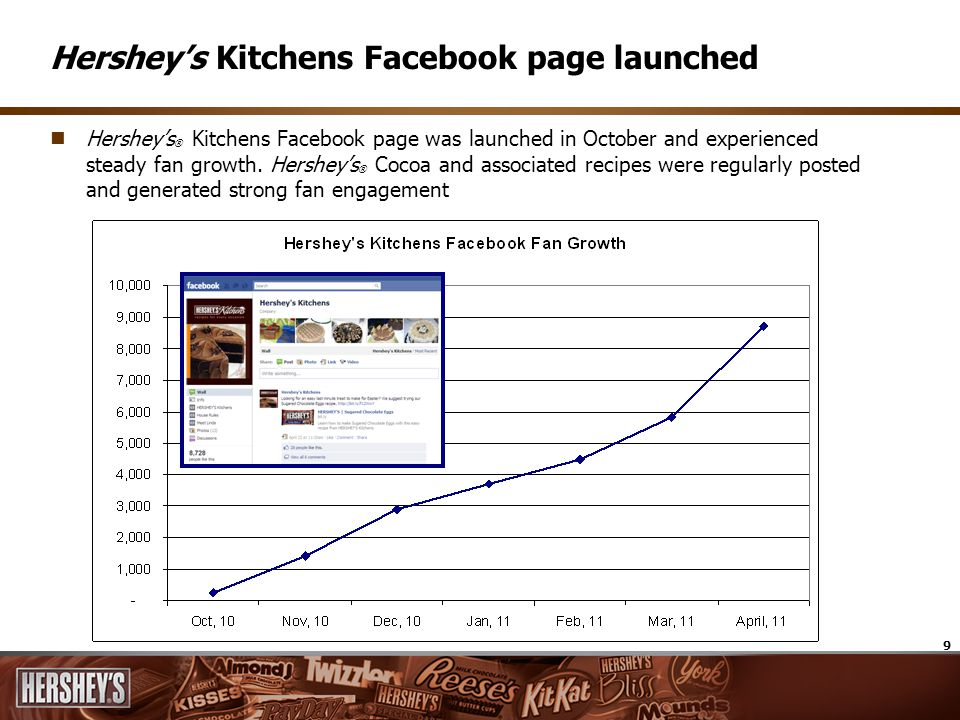 9 Hersheys Kitchens Facebook page launched Hersheys ® Kitchens Facebook page was launched in October and experienced steady fan growth. Hersheys ® Coc
