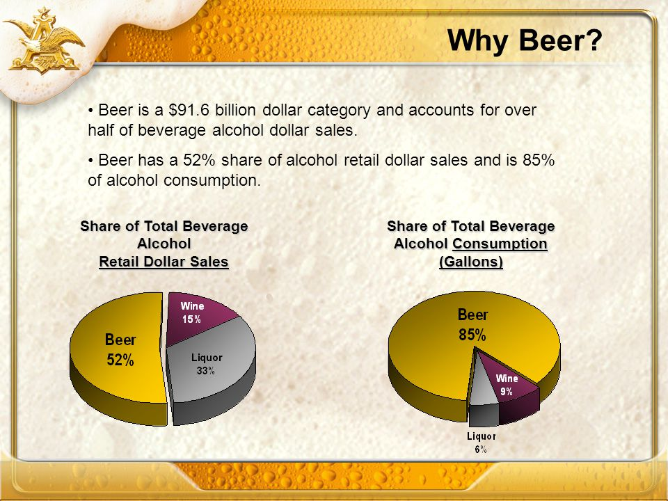 Why Beer? Beer is a $91.6 billion dollar category and accounts for over half of beverage alcohol dollar sales. Beer has a 52% share of alcohol retail
