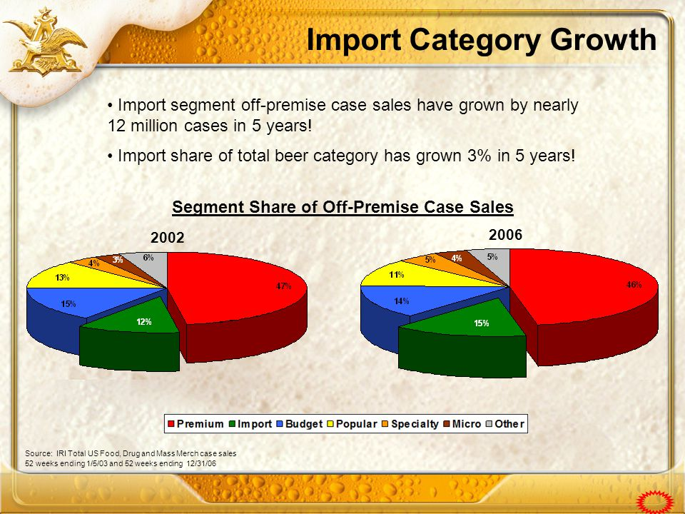 Import Category Growth Import segment off-premise case sales have grown by nearly 12 million cases in 5 years.