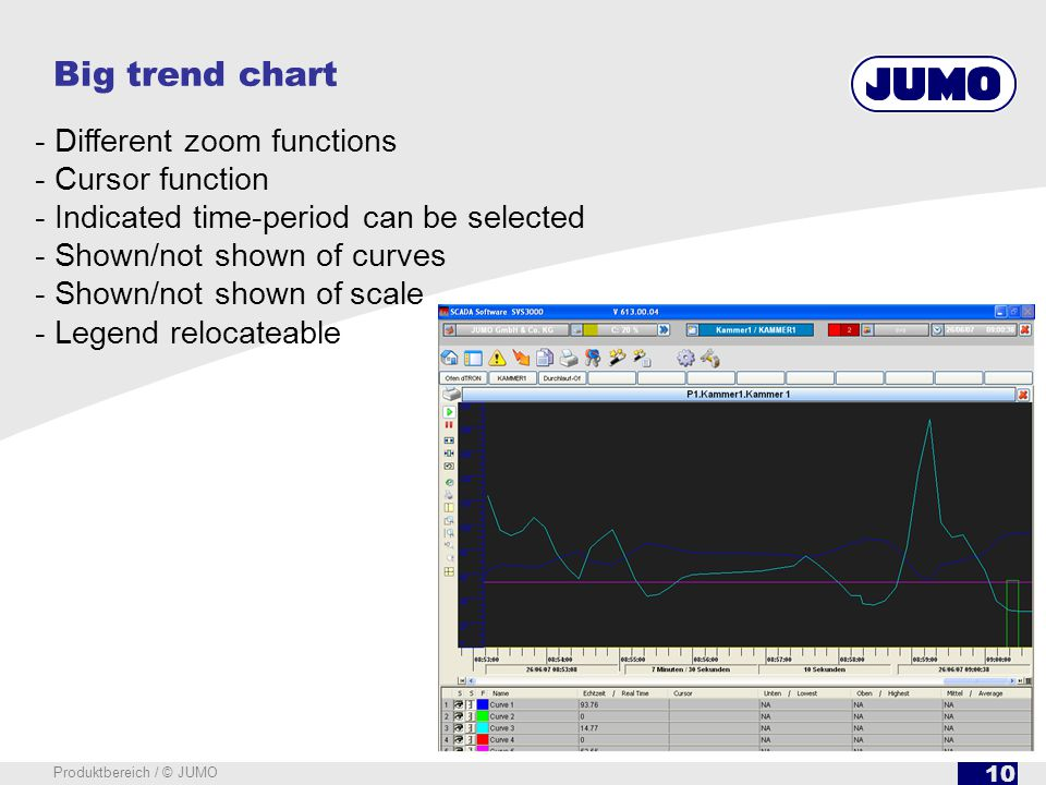 10 Produktbereich / © JUMO Big trend chart - Different zoom functions - Cursor function - Indicated time-period can be selected - Shown/not shown of c