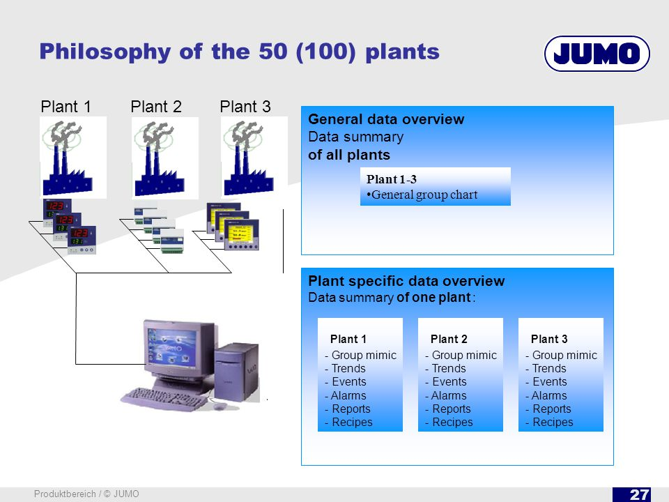 27 Produktbereich / © JUMO General data overview Data summary of all plants Plant specific data overview Data summary of one plant : Plant 1 - Group mimic - Trends - Events - Alarms - Reports - Recipes Plant 2 - Group mimic - Trends - Events - Alarms - Reports - Recipes Plant 3 - Group mimic - Trends - Events - Alarms - Reports - Recipes Plant 1-3 General group chart Philosophy of the 50 (100) plants Plant 1 Plant 2Plant 3
