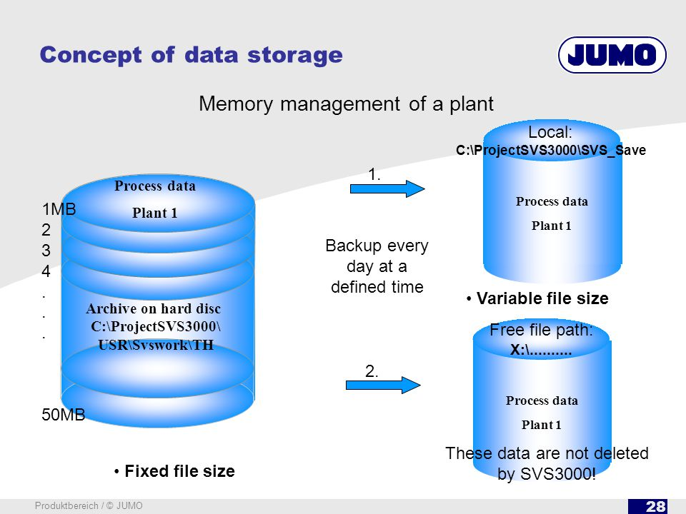 28 Produktbereich / © JUMO Backup every day at a defined time Fixed file size Memory management of a plant Concept of data storage Process data Plant 1 1MB 2 3 4.