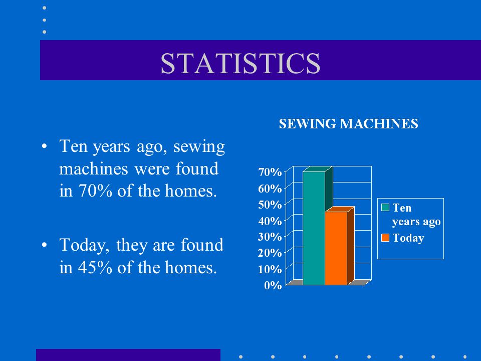 STATISTICS Ten years ago, sewing machines were found in 70% of the homes.