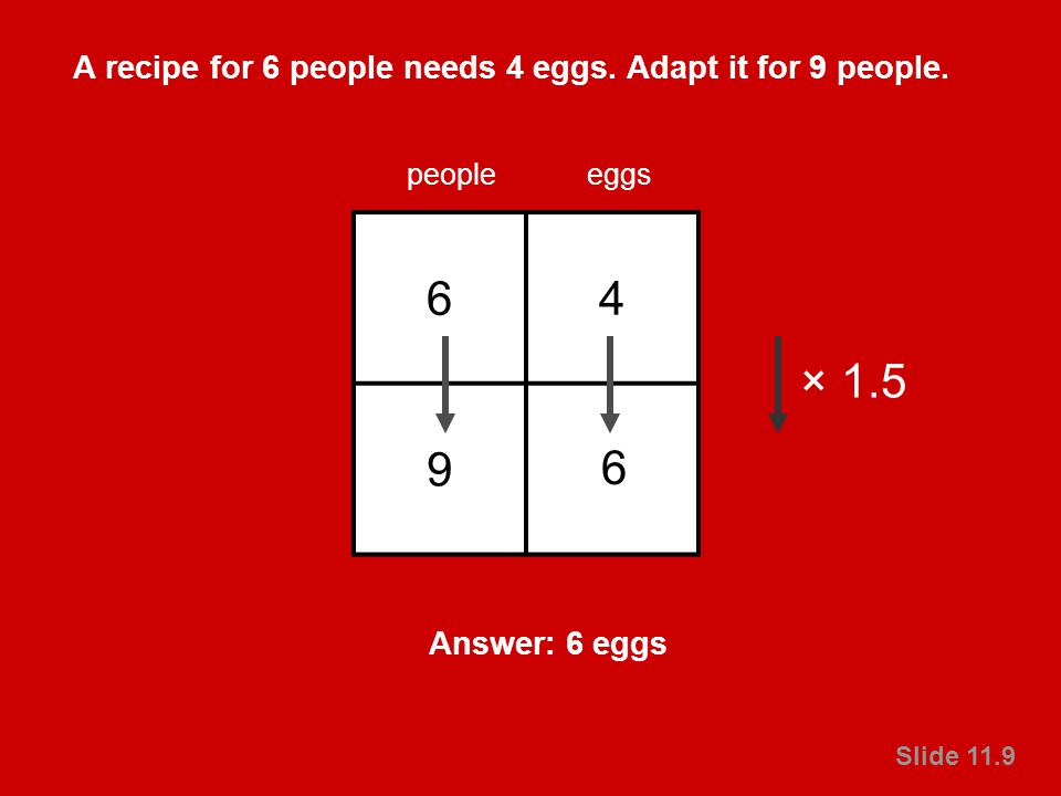 © Crown copyright 2003 Primary National Strategy Slide 11.9 A recipe for 6 people needs 4 eggs. Adapt it for 9 people. Slide 11.9 64 9? peopleeggs 6 A