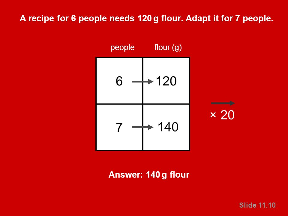 © Crown copyright 2003 Primary National Strategy Slide 11.10 A recipe for 6 people needs 120 g flour. Adapt it for 7 people. Slide 11.10 6120 7? peopl