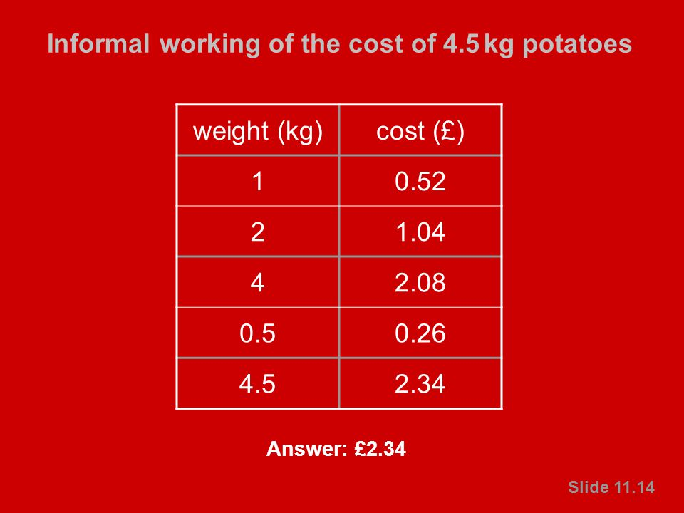 © Crown copyright 2003 Primary National Strategy Slide 11.14 Informal working of the cost of 4.5 kg potatoes Slide 11.14 weight (kg)cost (£) 10.52 21.