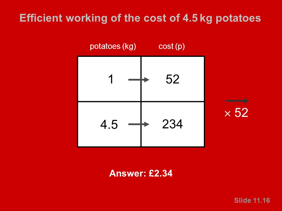 © Crown copyright 2003 Primary National Strategy Slide 11.16 Efficient working of the cost of 4.5 kg potatoes Slide 11.16 152 4.5 4.5 × 52 potatoes (kg)cost (p) 234 Answer: £2.34 52