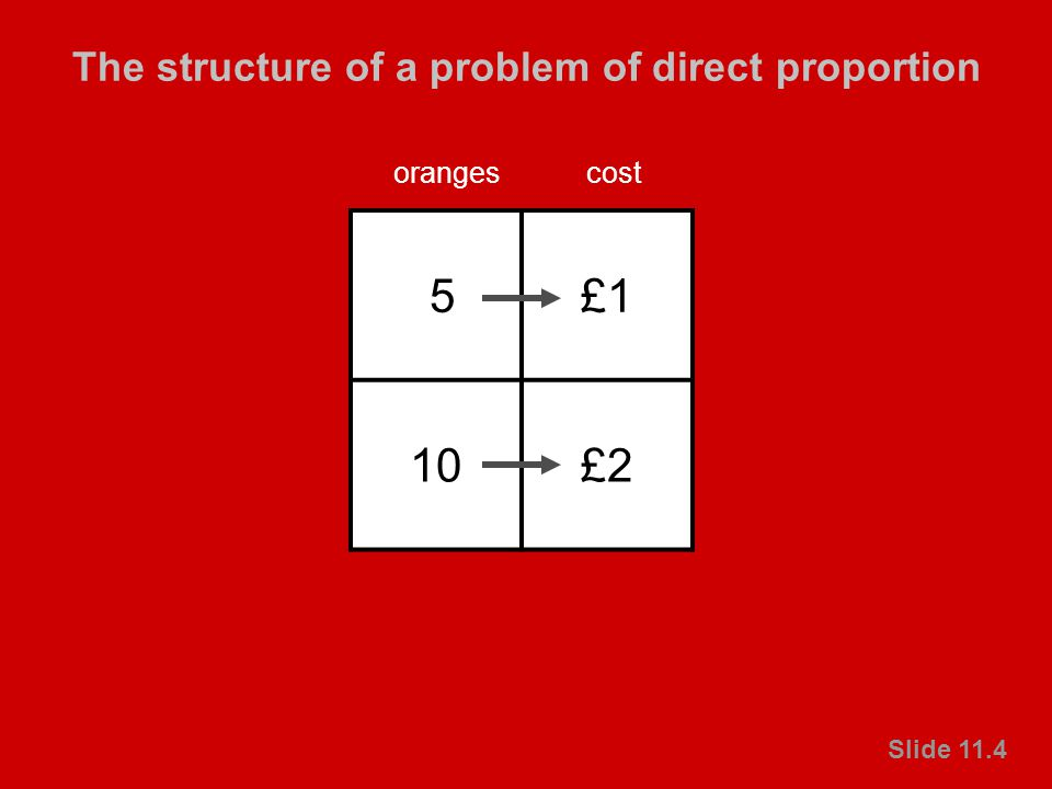 © Crown copyright 2003 Primary National Strategy Slide 11.4 The structure of a problem of direct proportion Slide 11.4 5£1 10£2 orangescost