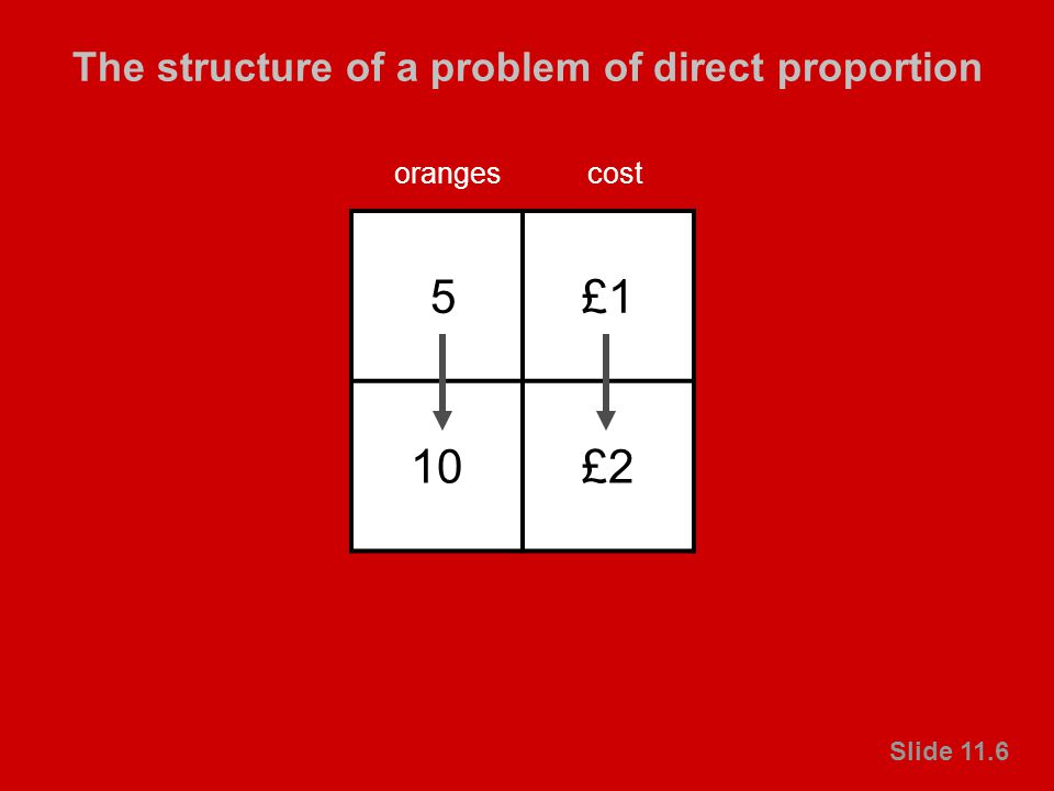 © Crown copyright 2003 Primary National Strategy Slide 11.6 The structure of a problem of direct proportion Slide 11.6 5£1 10£2 orangescost