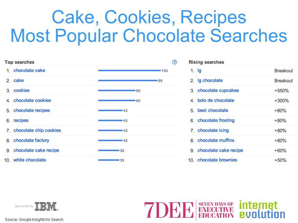 Cake, Cookies, Recipes Most Popular Chocolate Searches Source: Google Insights for Search