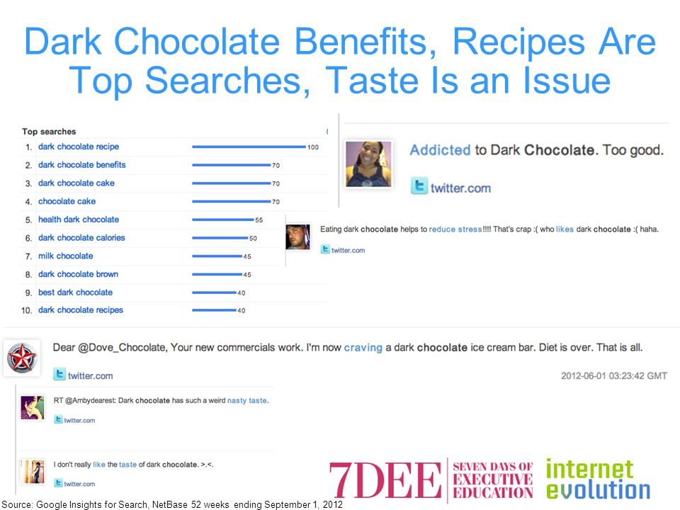 Dark Chocolate Benefits, Recipes Are Top Searches, Taste Is an Issue Source: Google Insights for Search, NetBase 52 weeks ending September 1, 2012