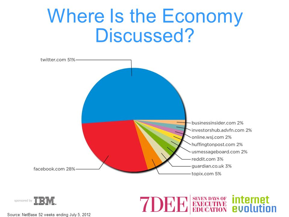 Where Is the Economy Discussed Source: NetBase 52 weeks ending July 5, 2012