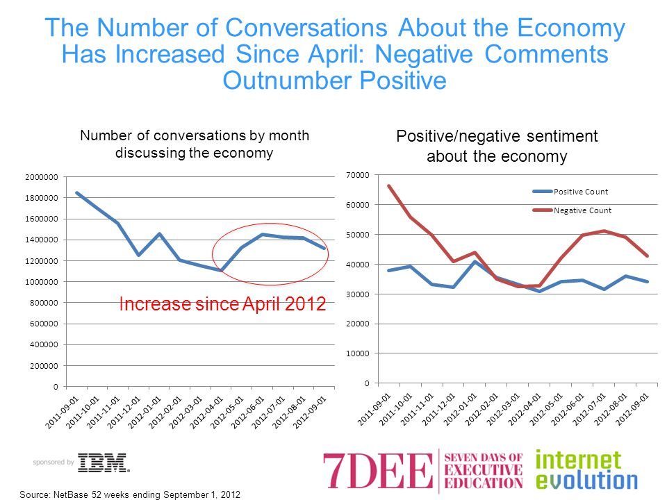 The Number of Conversations About the Economy Has Increased Since April: Negative Comments Outnumber Positive Number of conversations by month discussing the economy Increase since April 2012 Positive/negative sentiment about the economy Source: NetBase 52 weeks ending September 1, 2012