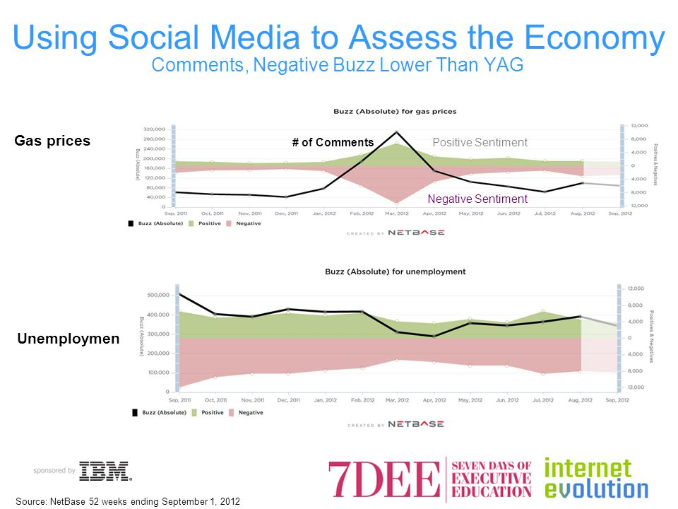Unemployment Gas prices Using Social Media to Assess the Economy Comments, Negative Buzz Lower Than YAG # of CommentsPositive Sentiment Negative Sentiment Source: NetBase 52 weeks ending September 1, 2012