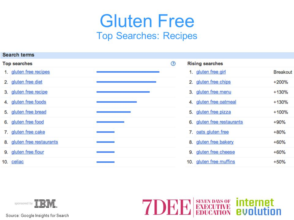 Gluten Free Top Searches: Recipes Source: Google Insights for Search