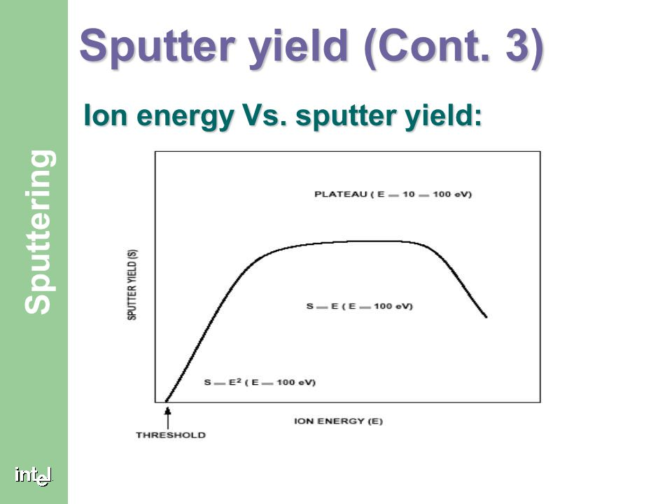 ® Sputtering Sputter yield (Cont. 3) Ion energy Vs. sputter yield: