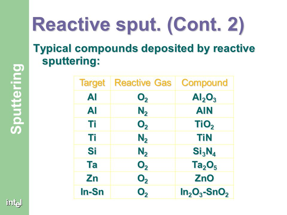 ® Sputtering Reactive sput. (Cont. 2) Typical compounds deposited by reactive sputtering: Target Reactive Gas Compound Al O2O2O2O2 Al 2 O 3 Al N2N2N2N