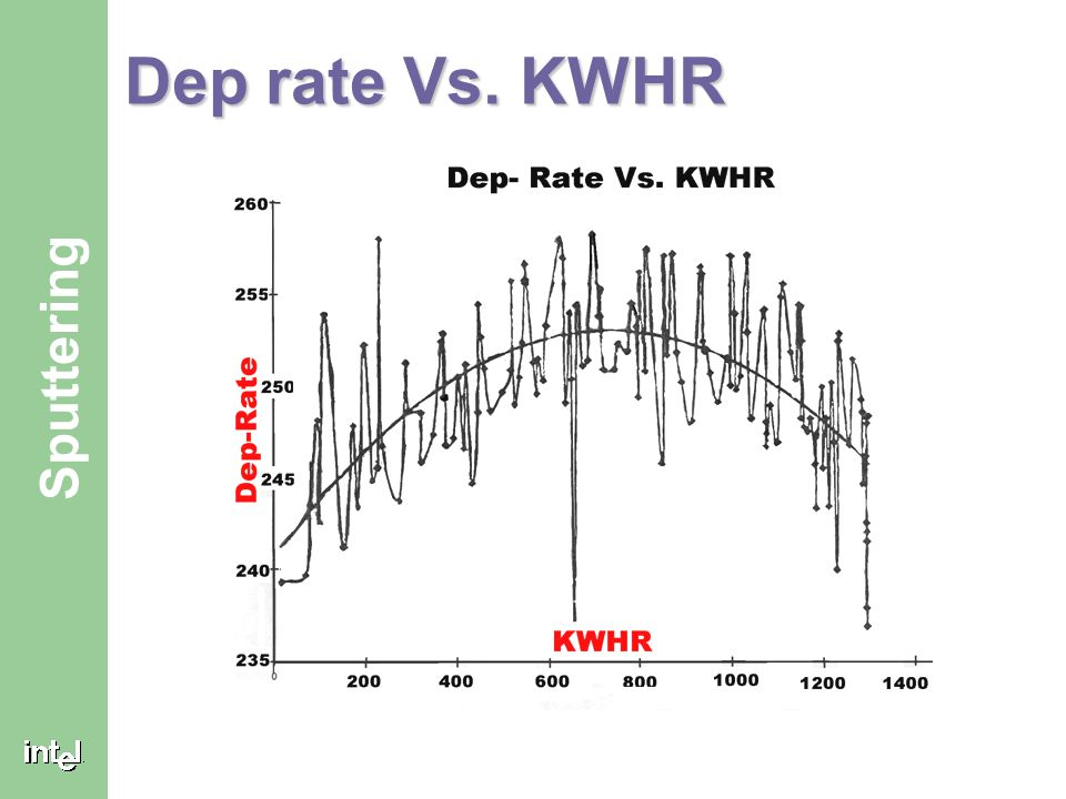 ® Sputtering Dep rate Vs. KWHR